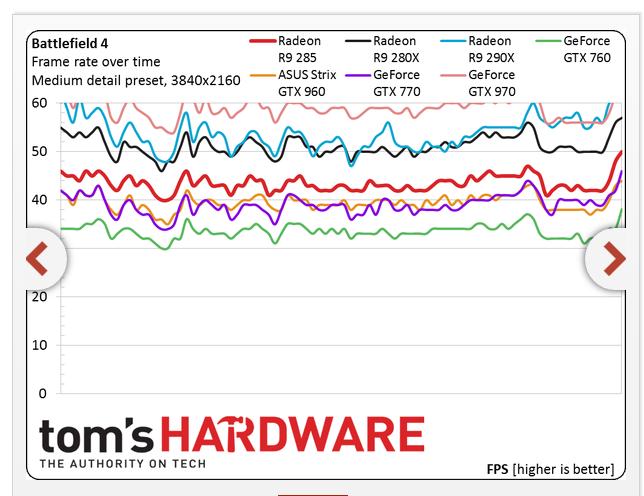 2015-01-23 17_37_46-Nvidia GeForce GTX 960 Gaming Benchmark Results