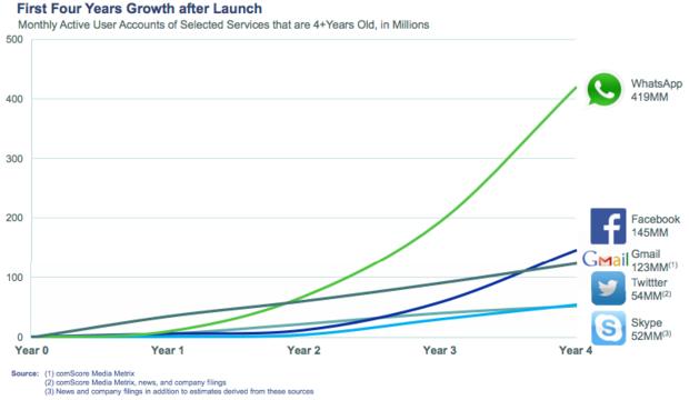 Growth of whatsApp.