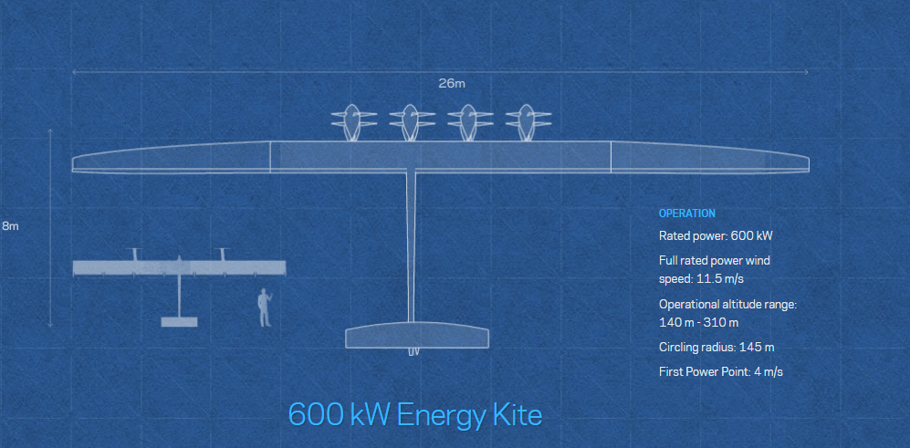 Meet the kite.