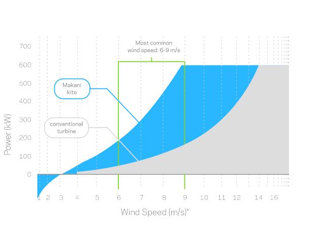 Classical turbine vs. Makani Kite.