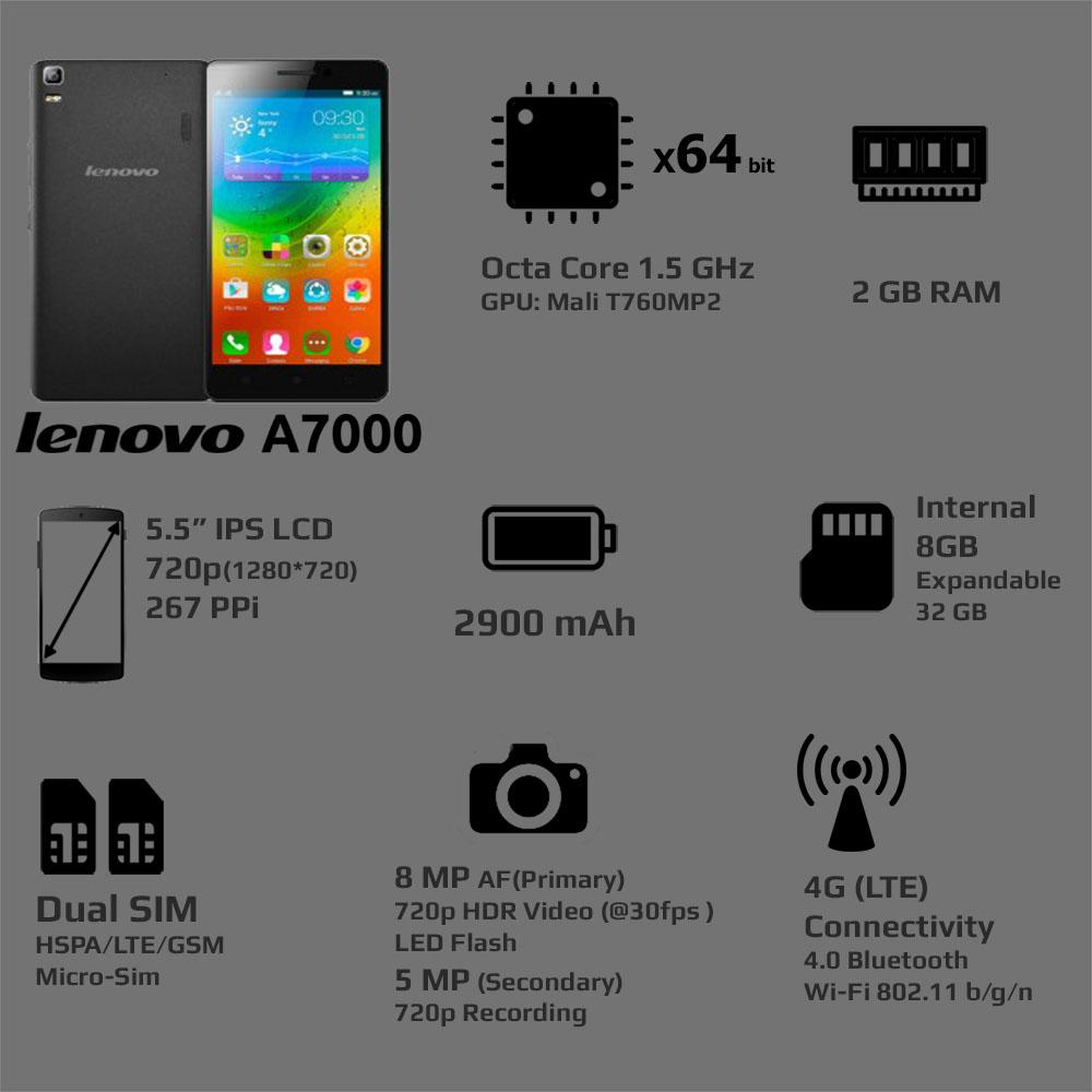Lenovo A7000 Vs Micromax Yu Yureka Survival Of The