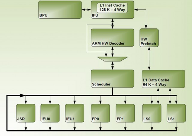 nvidia denver core 64-bit-block-diagram-640x455