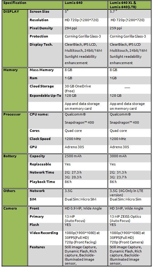 Lumia 640 and Lumia 640 XL