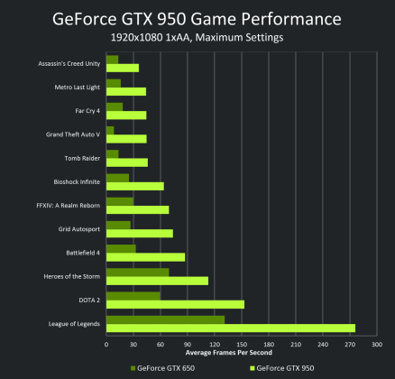 Nvidia Geforce GTX 950 and Discrete GPU Market 2