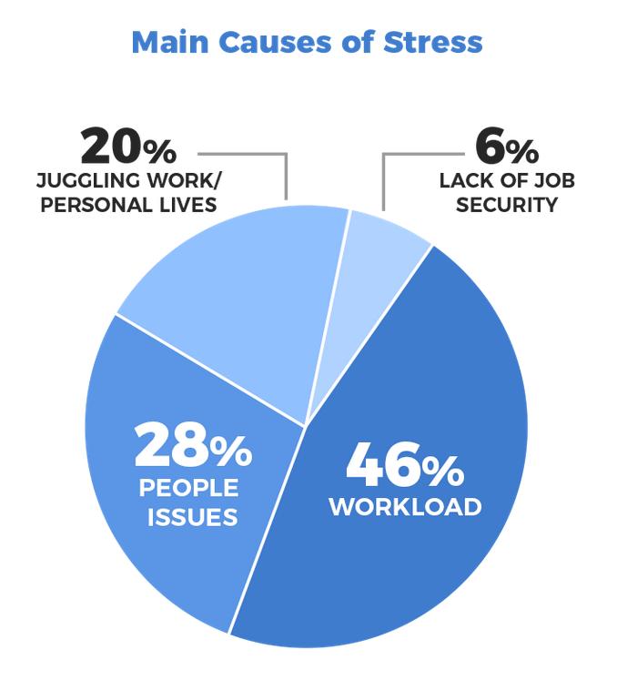 Stress Stats 1